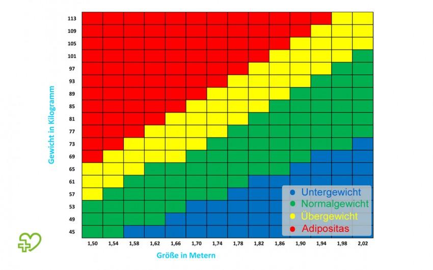 Eine Tabelle mit Körpergröße, Gewicht und den entsprechenden BMI-Werten.
