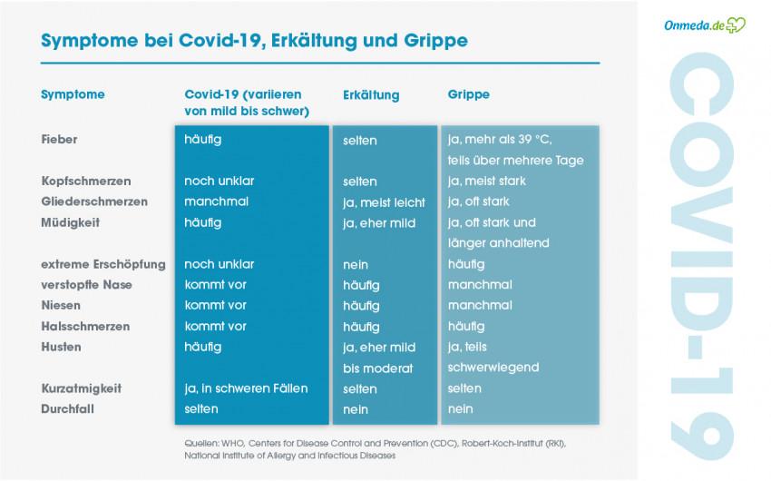 Symptome von Covid-19, Erkältung und Grippe