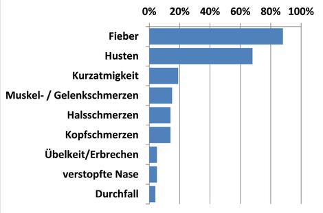 Symptome bei Covid-19 nach Häufigkeit ihres Auftretens. Quelle: Robert-Koch-Institut