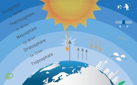 Schematische Darstellung der einzelnen Schichten der Erdatmosphäre.