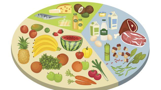 Runder Kreis im Stile einer Ernährungspyramide
