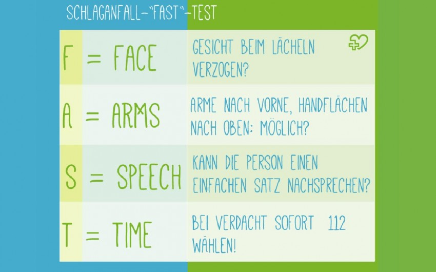 Erste Hilfe bei Schlaganfall: Man sieht eine Illustration zum Thema FAST-Test.