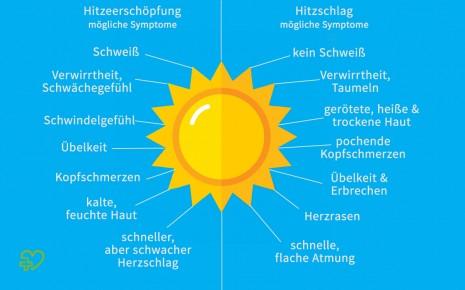 Unterschiede zwischen Hitzschlag und Hitzeerschöpfung.