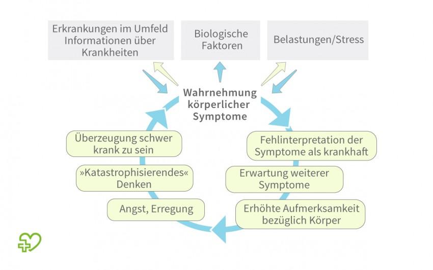 Hypochondrie