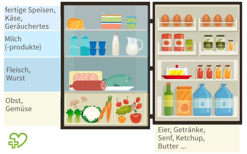 Durch richtiges Lagern haben Sie nicht nur Ordnung im Kühlschrank – Ihre Lebensmittel bleiben auch lange haltbar.