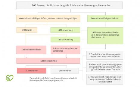 Illustration: Zahlenbeispiel zum Mammographie-Screening-Programm