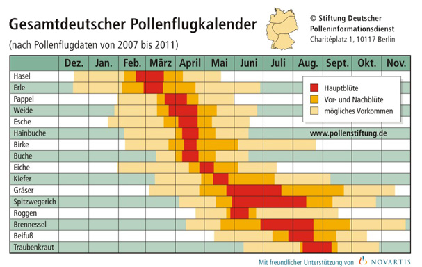 Pollenflugkalender Stiftung Deutscher Polleninformationsdienst