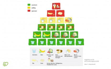 Schema der 5-stufigen aid-Ernährungspyramide