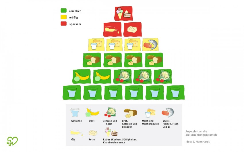 Ernährungspyramide   Onmeda.de