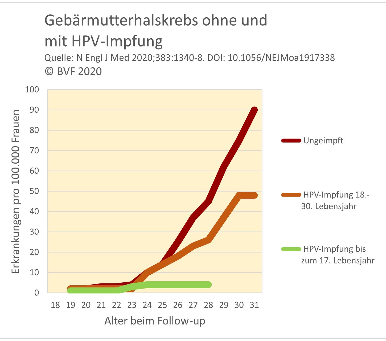 Die Grafik des Berufsverbandes der Frauenärzte zeigt, wie häufig Gebärmutterhalskrebs mit und ohne HPV-Impfung vorkommt