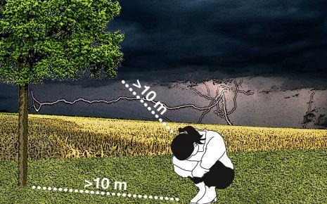 Gewitter über freiem Feld: Hocken Sie sich hin und lassen Sie ausreichend Abstand zu Bäumen und Baumgruppen. (Bildquelle: VDE e.V., www.vor-blitzen-schuetzen.eu)