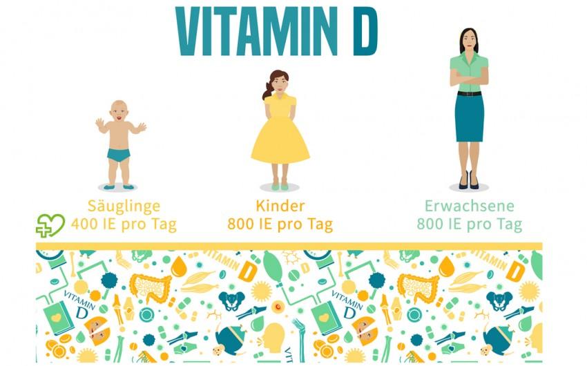 Illustration Vitamin-D-Bedarf